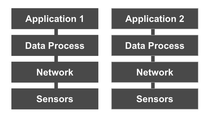 Conventional App Dev Approach 2-1
